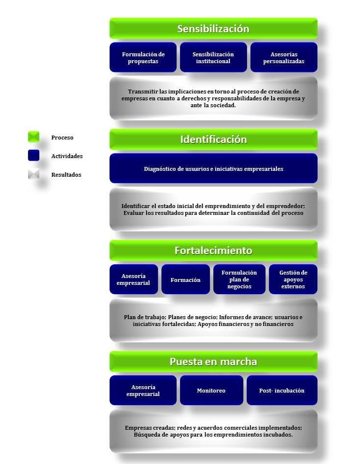 Metodología de incubación de empresas 2012