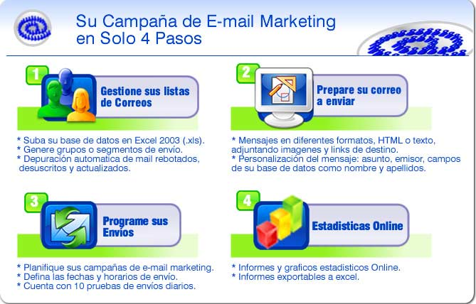 email_marketing_en_4_pasos